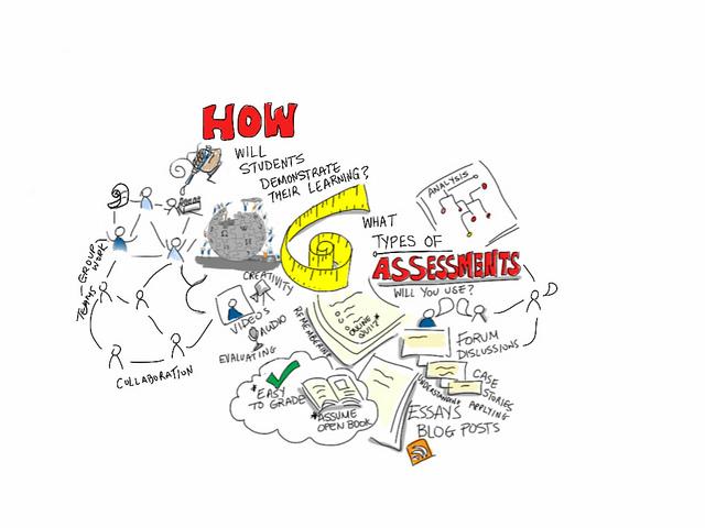 Learning teaching assessment